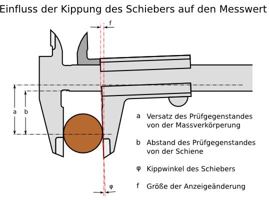 Top Kräfte am Messschieber wärend des Messens und der Einfluss der RK85